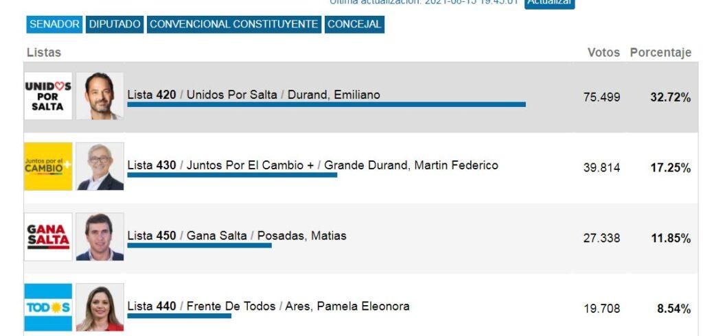 Elecciones en Salta: el kirchnerismo no consiguió ni el 10% de los votos : Noticias de Argentina
